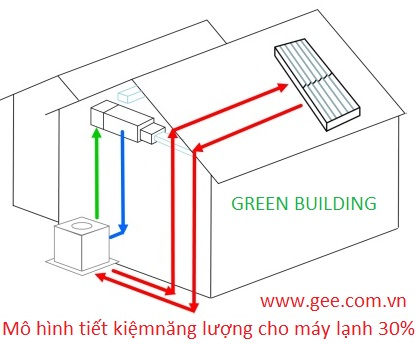 SOLAR PANEL USE FOR VRV-VRF SAVE ENERGY CAN BE 30%   by  gee.com.vn  made in USA-0.jpg