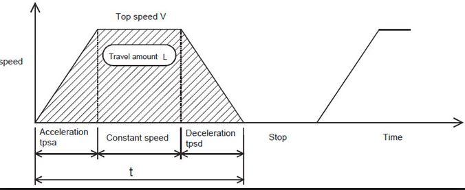 Tìm-hiểu-về-thông-số-thời-gian-tăng-tốc-giảm-tốc-trên-biến-tần.jpg